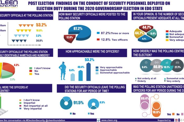 Post-Election Statement on the Conduct of Security Personnel during the Governorship Election in Edo State