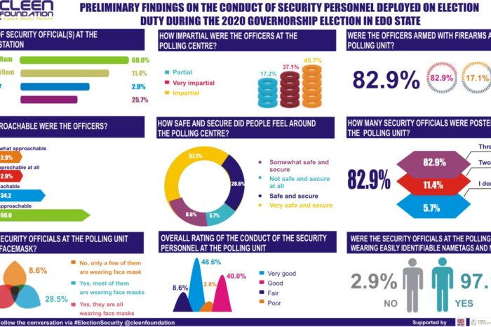 CLEEN Foundation: Preliminary Findings on the Conduct of Security Personnel during Edo 2020 Governorship Election